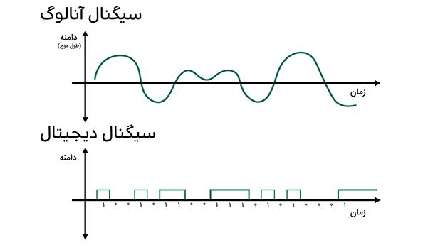 سیگنالهای دیجیتال و آنالوگ و تفاوت میان آنها