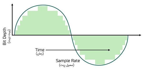 نمونهبرداری دیجیتالی از سیگنال آنالوگ