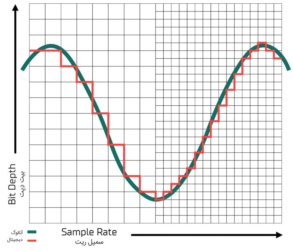 مقایسهی نمونهبرداری دیجیتالی از سیگنال آنالوگ در بیتهای زیاد و کم