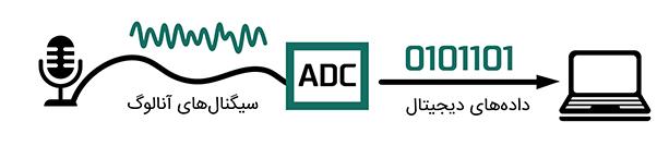 نحوهی تبدیل سیگنال آنالوگ به دادههای دیجیتالی به وسیلهی ADC