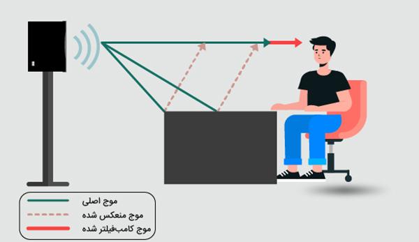 کامب فیلترینگ چیست