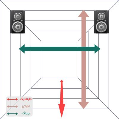 ابعاد میکس و مسترینگ که شامل عمق، ارتفاع و عرض صدا میشود