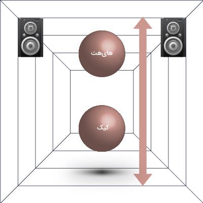 با استفاده از اکولایزر میتوانیم ارتفاع لاینها را کنترل کنیم