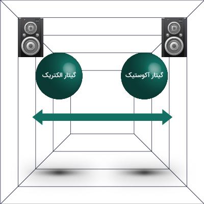 با استفاده از پنینگ میتوانیم لاینها را در طیف عرضیِ موسیقی بچینیم