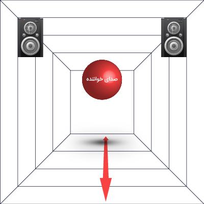 با کنترل عمق صدا میتوانیم صدا را به جلو یا عقب موسیقی منتقل کنیم