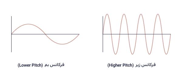 هرچه تعداد نوسانها در واحد زمان بیشتر باشد، صدا زیرتر میشود