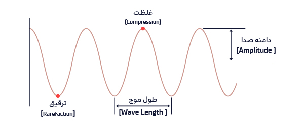 دامنه صدا، طول موج صدا و ویژگیهای صوت