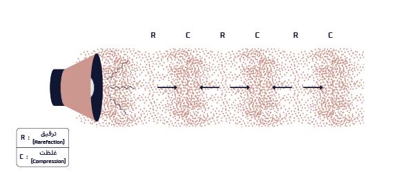 صدا با لرزش مولکولهای هوا و غلظت و ترقیق مولکولها منتقل میشود