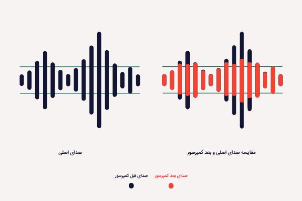 کمپرسور یک ابزار برای کنترل داینامیک صدا در میکس و مستر