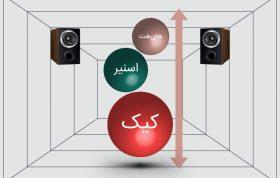 چگونه ارتفاع صدا در میکس و مستر را کنترل کنیم؟