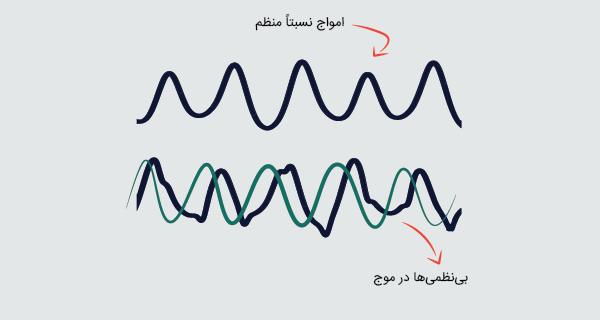 دیاگرام موجهای صوتی
