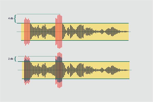 ریشیو نسبت کمپرس صدا به سیگنال اصلی است