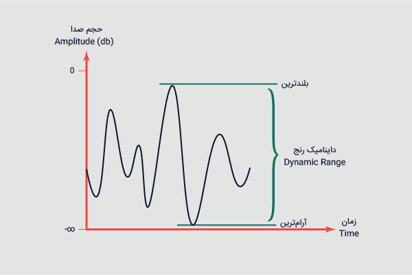 داینامیک رنج فاصلهی بلندترین و آرامترین نقطهی صدا