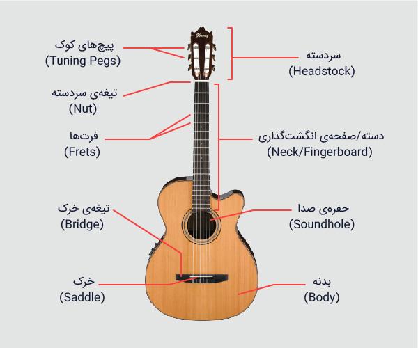 اجزای سازندهی ساز گیتار