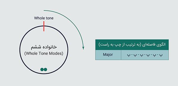 خانواده ششم (Whole Tone Mode)