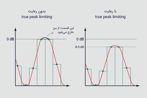 True Peak Limiting