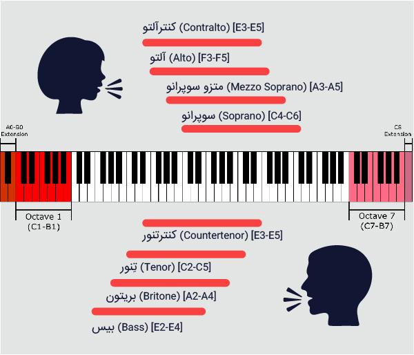 انواع صدای وکال در آقایان و خانمها (Vocal Types)