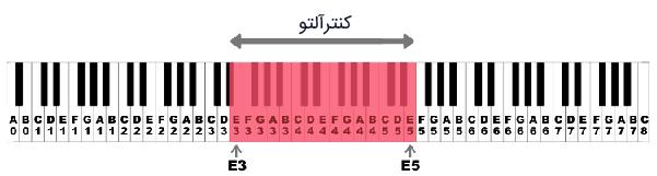 ناحیه وکال کنترآلتو (Counteralto Vocal Range)