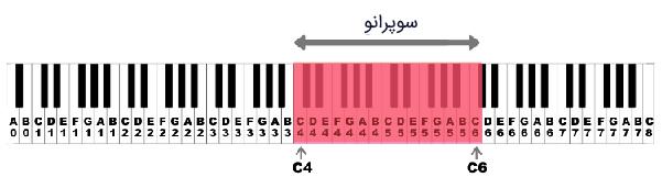 ناحیه وکال سوپرانو (Soprano Vocal Range)